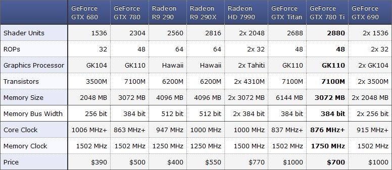 Nvidia GTX 780Ti - Benchmarks  2013-11-07_191016crqkg