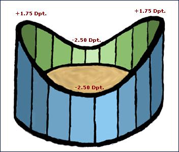 Kontaktlinsen dioptrien umrechnen Dioptrien: Die