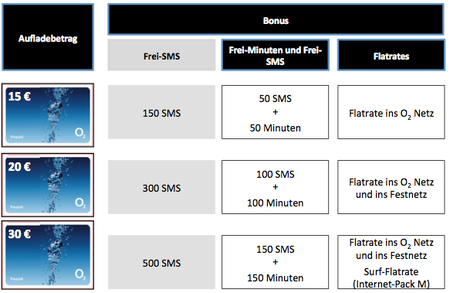 Bonus Flats