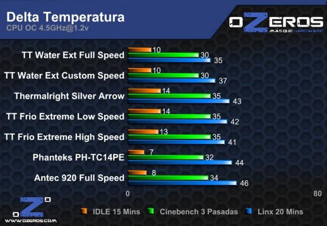 delta_temp_cpu_4.5-65roylx.jpg