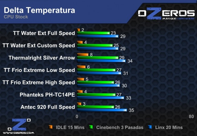 delta_temp_cpu_stock-8ab0e.jpg