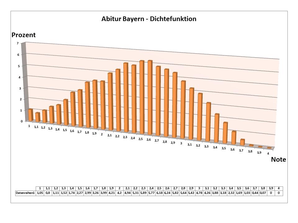 abitur bayern prozentuale verteilung der noten bzw punkte graphisch dargestellt paddys blog. Black Bedroom Furniture Sets. Home Design Ideas