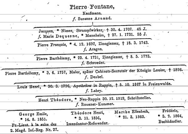 Theodor Fontane nachkommen