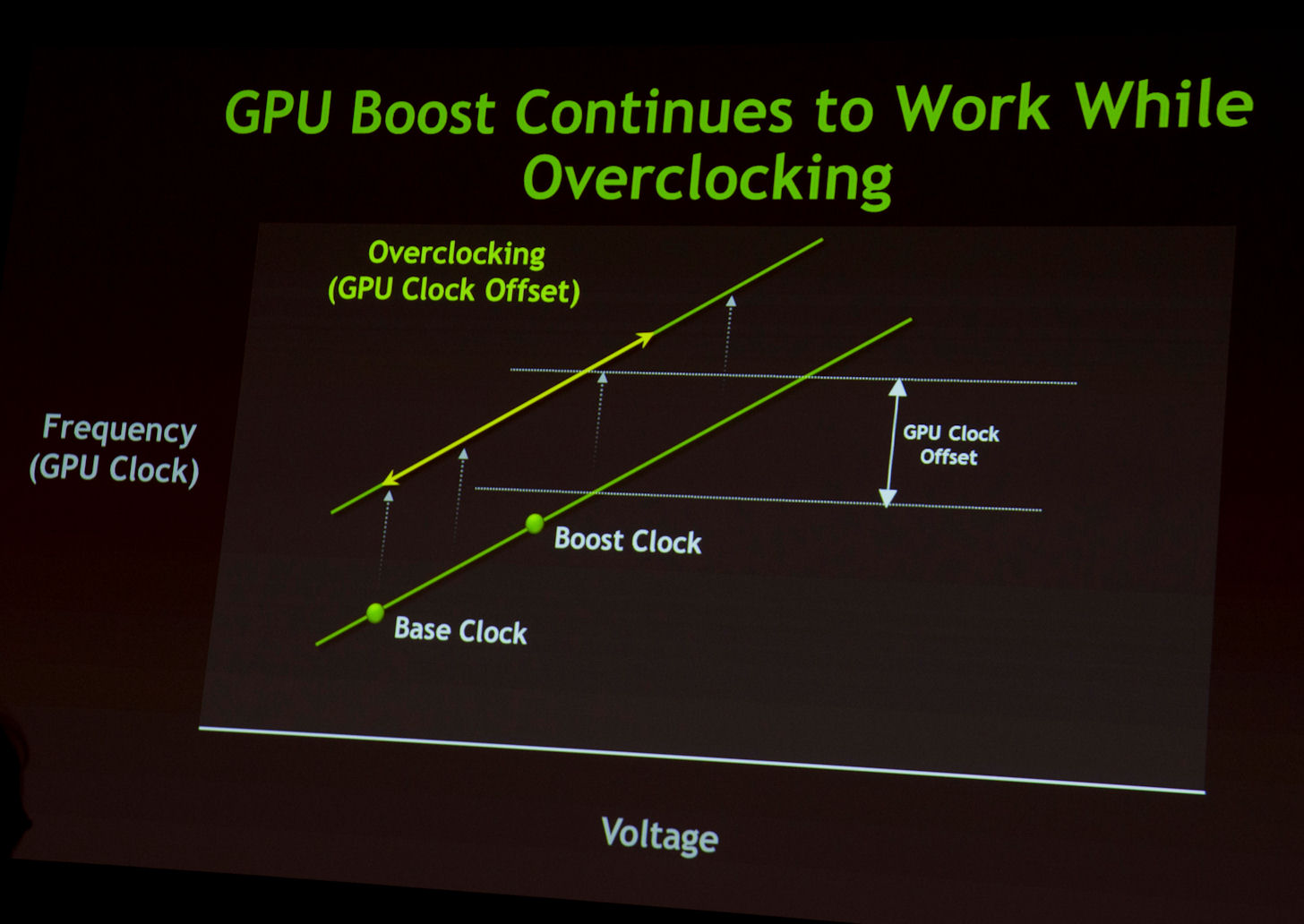 gtx680_gpu_boost21elz9 nvidia kepler geforce gtx680 thread now with reviews page 19 answer roost boost wiring diagram at gsmx.co