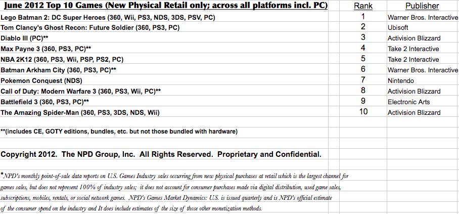 ventas videojuegos estados unidos junio 2012