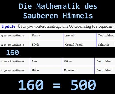 Mathematik des Sauberen Himmel