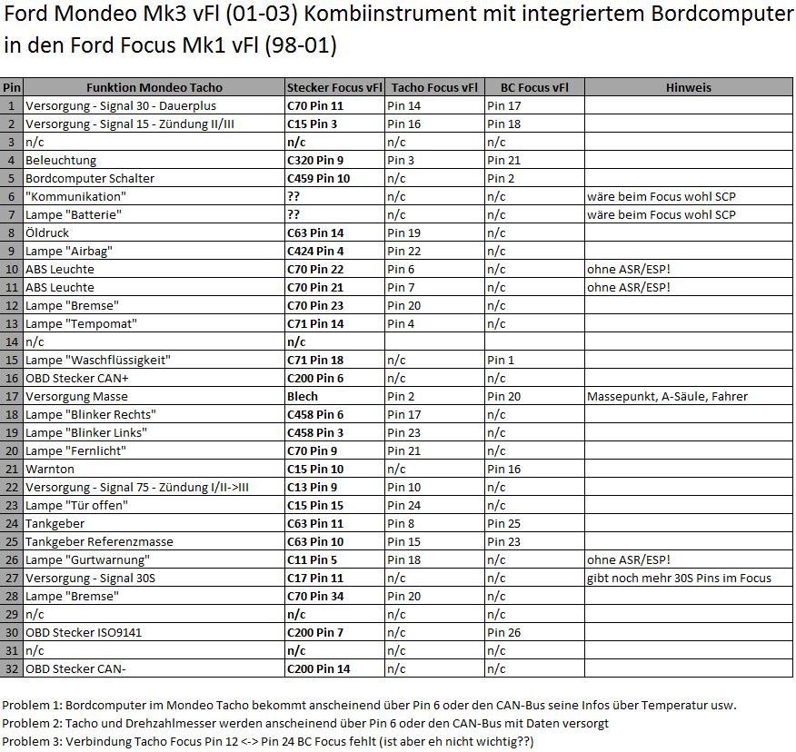 Mondeo MK3 Kombiinstrument in Focus MK1 [Archiv] - FFCD Forum