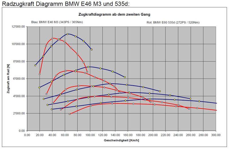 Nett Rad Diagramm Auto Bilder - Elektrische ...