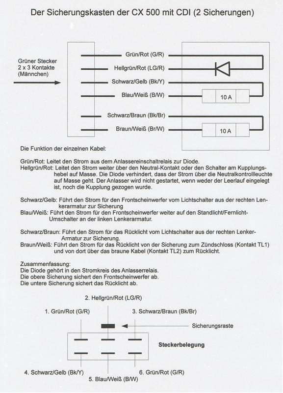 Der Sicherungskasten für CX 500 Sicherungskastencx500vnzxf