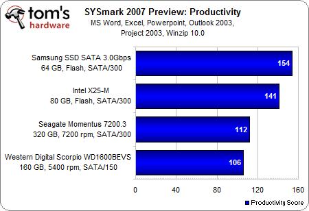 Intel začal dodávať výkonnejší SSD disk Intel SSD X25-