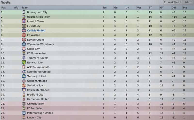 tabelle england premier league