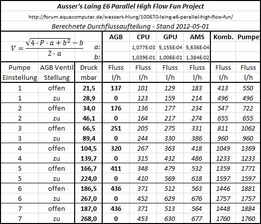 Laing e6 parallel high flow fun wasserk hlung aqua computer forum - Rohr durchmesser tabelle ...