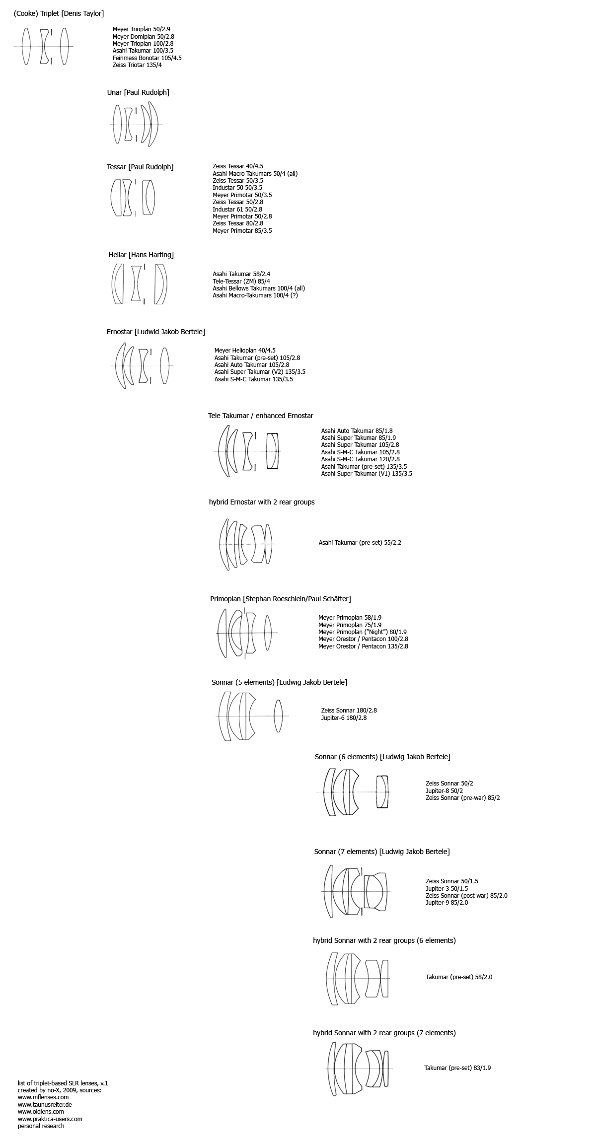 List of lens diagrams triplets planars hybrid lenses i prepared a list of common triplet designs list of coresponding lenses because i was bored by searching on 10 websites whenever i needed this info pooptronica