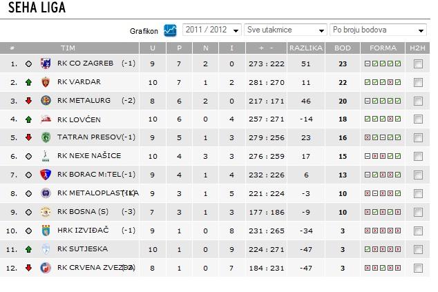vierte liga tabelle