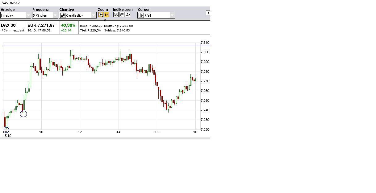 Tages-Trading-Chancen am Montag den 15.10.2012 - 500 Beiträge pro Seite