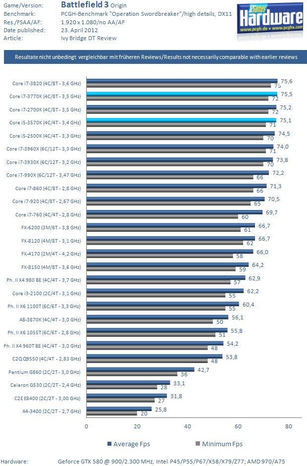 Thema intel core i5 3570k und gigabyte ga z77x ud5 lohnt es sich