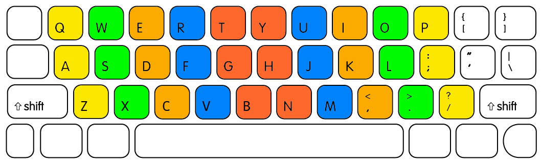 My Keyboard Is Not Typing Letters Only Numbers
