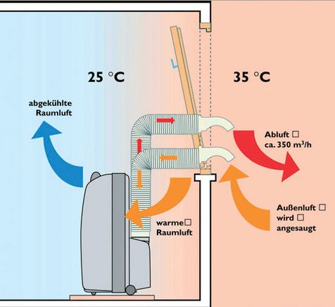 Strömungslehre In Der Pneumatik Haustechnikdialog