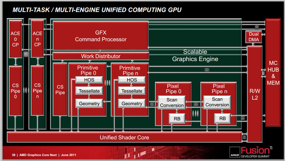 Rumor: PS4 GPU based on AMD's GCN 2 0 architecture? - System