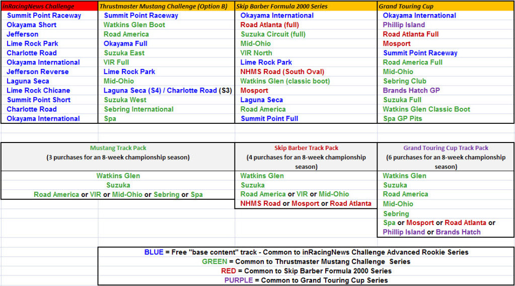 Iracing Setup Chart Related Keywords & Suggestions - Iracing